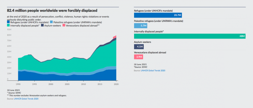 A graph showing the increase in forcibly displaced people over time. It shows that there are now 82 million people forcibly displaced.